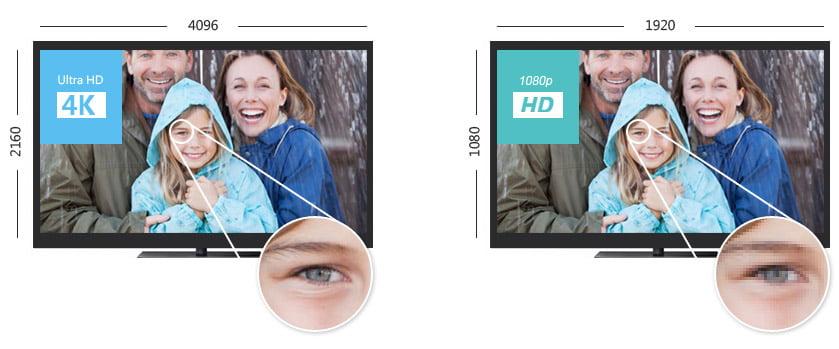 Różnica między 4K a 1080p