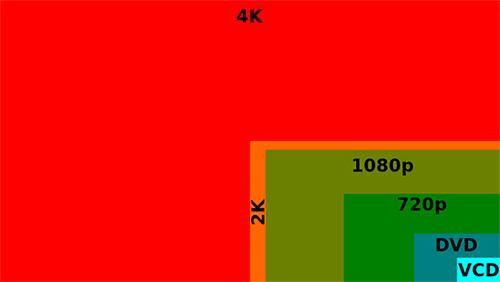 VCD έως 4K