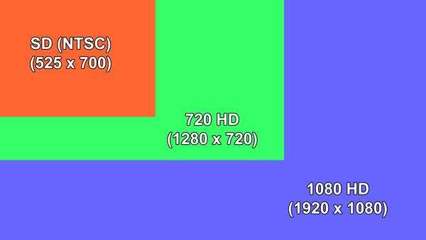 Τι είναι HD
