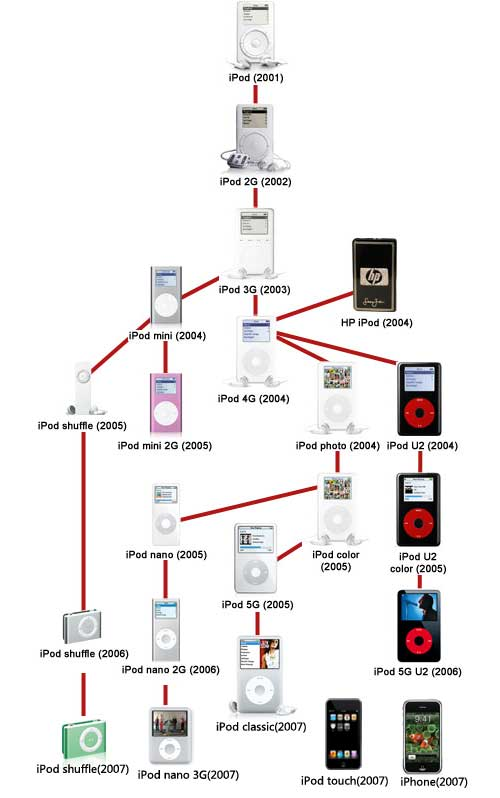 Famiglia iPod