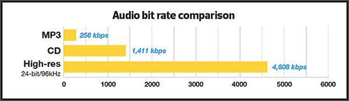 High Resolution Audio Bit Rate Comparison