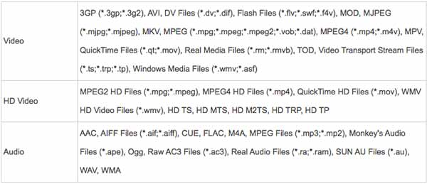 Supported Input File Formats