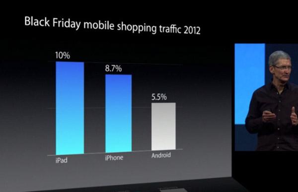 Κυκλοφορία αγορών Black Friday για κινητά