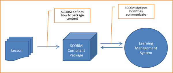 What Is SCORM & How to Convert PowerPoint to SCORM