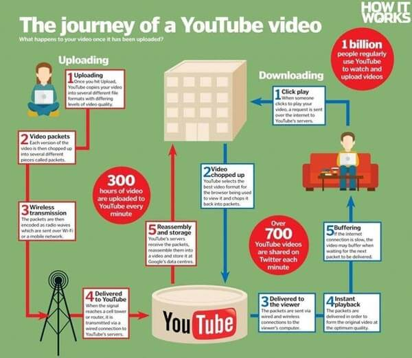 Come funzionano i video di YouTube