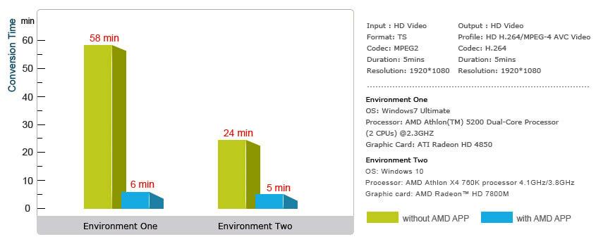 Grafica AMD
